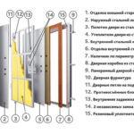 Рис. 3 Конструкция входных дверей