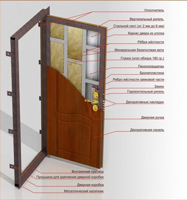 Утепленная входная металлическая дверь