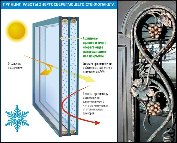 Рис. 2 Энергосберегающее стекло в металлических дверях