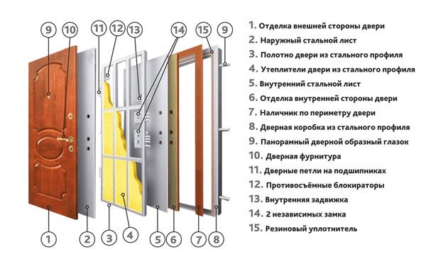 Рис. 2 Конструкция утепленных дверей