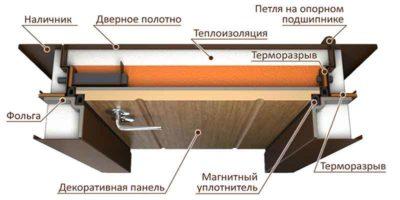 Металлическая дверь в разрезе с терморазрывом