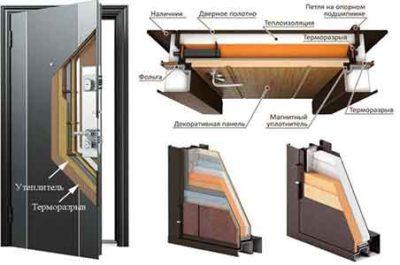 Утепленная стальная дверь для частного дома