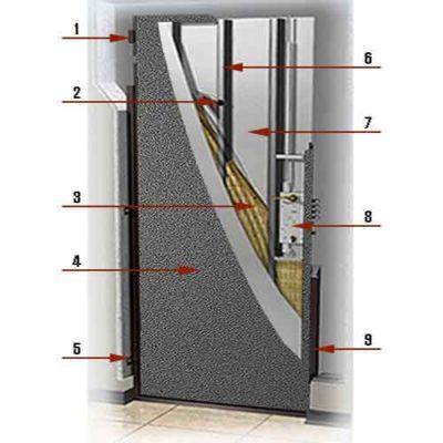 Комплектация стальной двери
