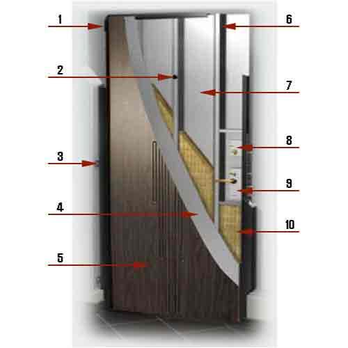 Дверь с ламинированной отделкой